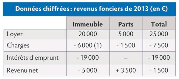 Declarer Des Deficits Fonciers Issus D Une Scpi Profession Cgp