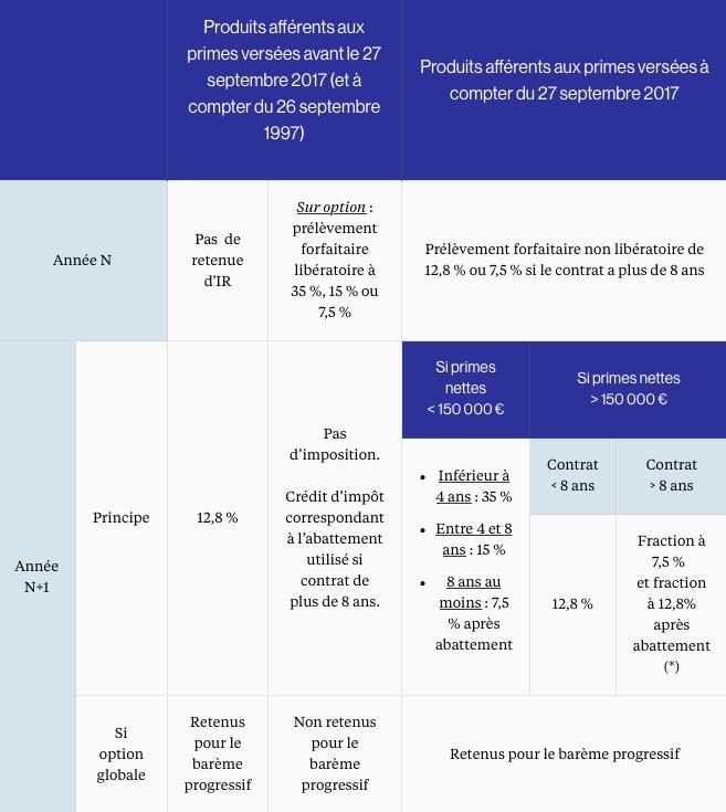 Plf 2018 Focus Sur L Assurance Vie Expertise Fidroit Profession Cgp
