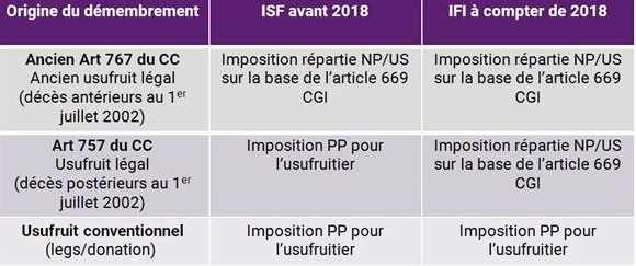 Ifi Et Demembrement Successoral Profession Cgp