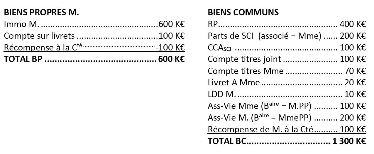 Succession Et Liquidation De La Communaute Dissoute Des Deboires
