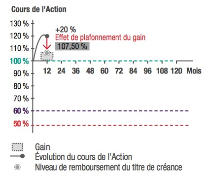 Natixis Propose Un Produit Structure Sur L Action Societe Generale